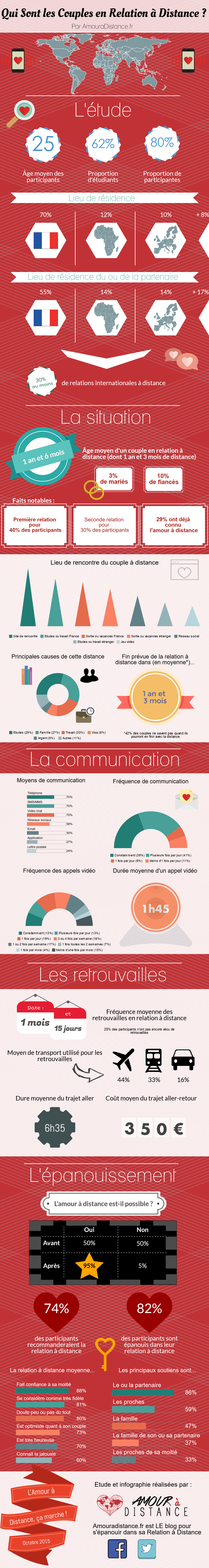 Infographie 2015 Relation a Distance